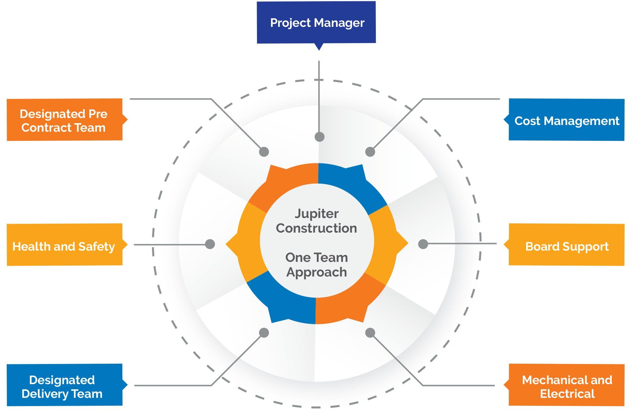 One Team Approach